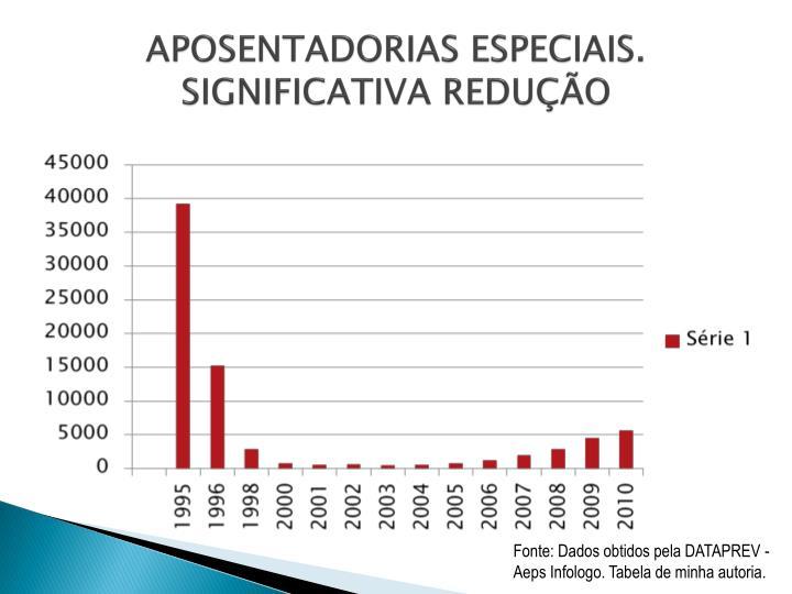 APOSENTADORIAS ESPECIAIS.