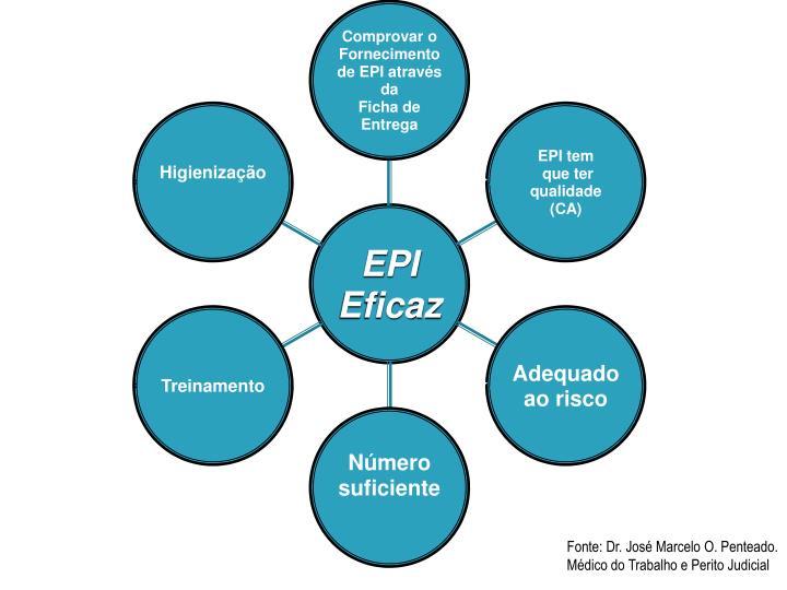 Fonte: Dr. José Marcelo O. Penteado. Médico do Trabalho e Perito Judicial