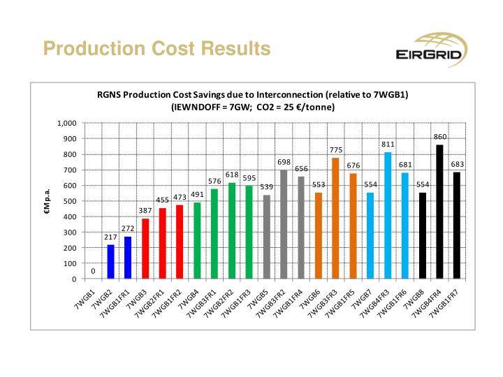 Production Cost Results