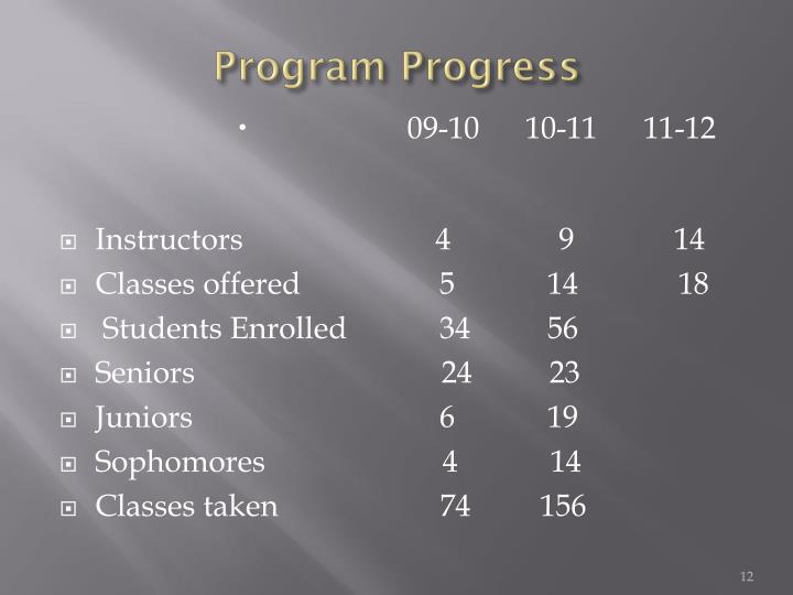 Program Progress
