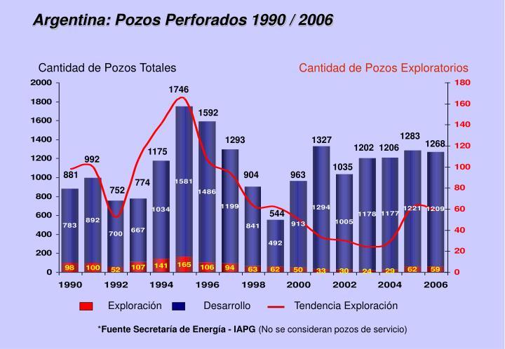 Argentina: Pozos Perforados 1990 / 2006