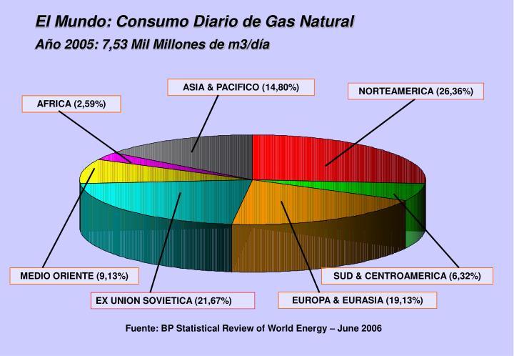 El Mundo: Consumo Diario de Gas Natural
