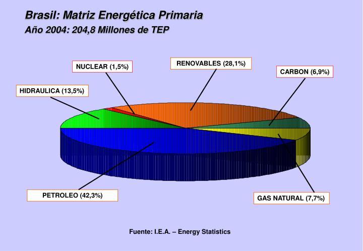 Brasil: Matriz Energética Primaria