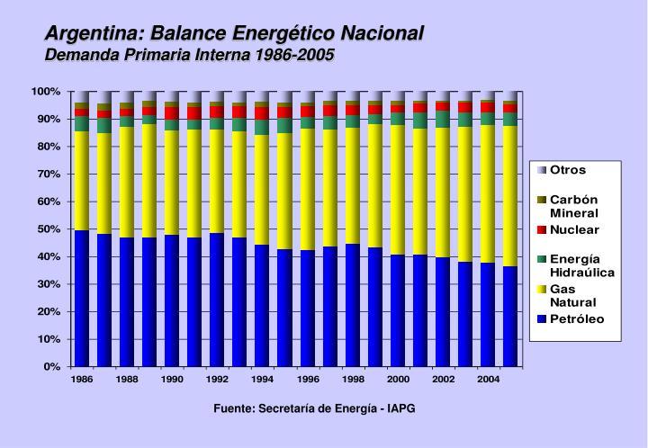 Argentina: Balance Energético Nacional