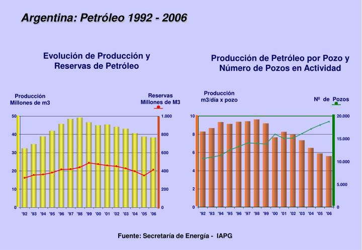 Argentina: Petróleo 1992 - 2006
