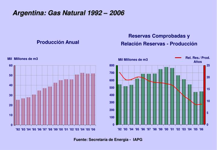 Argentina: Gas Natural 1992 – 2006