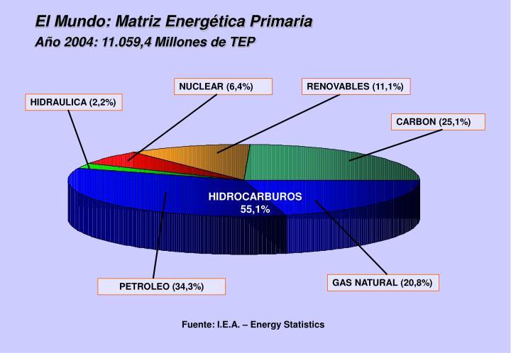 El Mundo: Matriz Energética Primaria