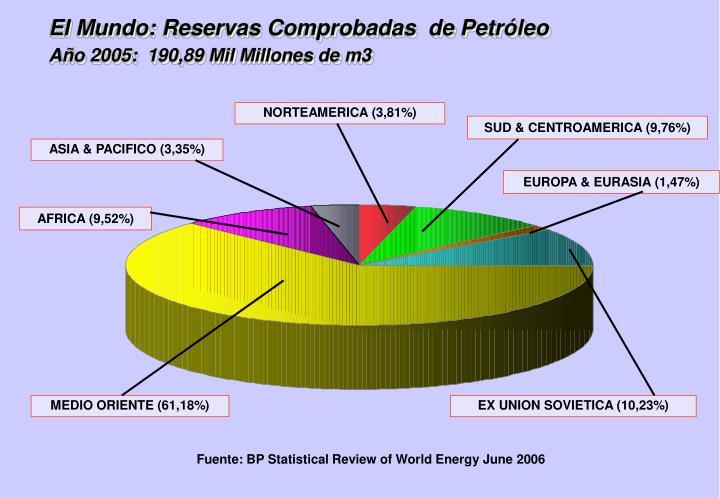 El Mundo: Reservas Comprobadas  de Petróleo