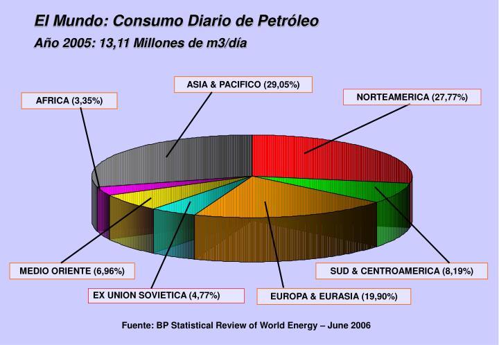 El Mundo: Consumo Diario de Petróleo
