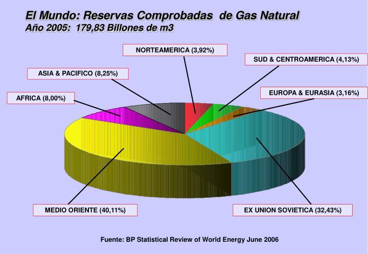 El Mundo: Reservas Comprobadas  de Gas Natural