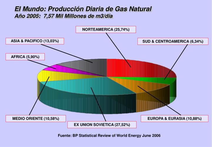 El Mundo: Producción Diaria de Gas Natural
