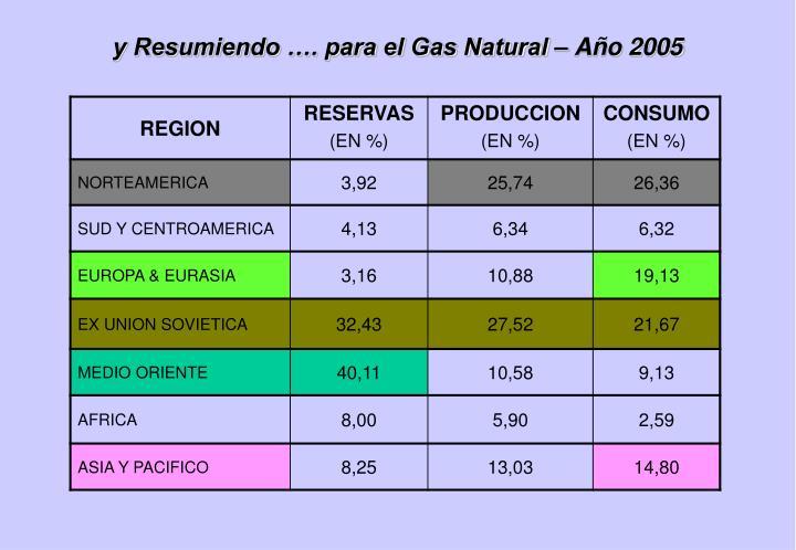 y Resumiendo …. para el Gas Natural – Año 2005