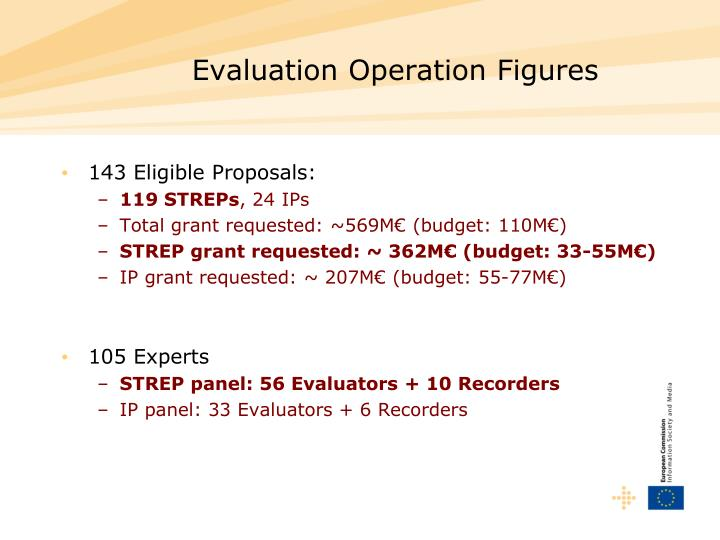 Evaluation Operation Figures