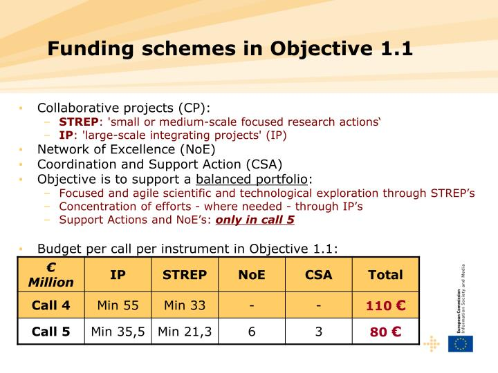 Funding schemes in Objective 1.1