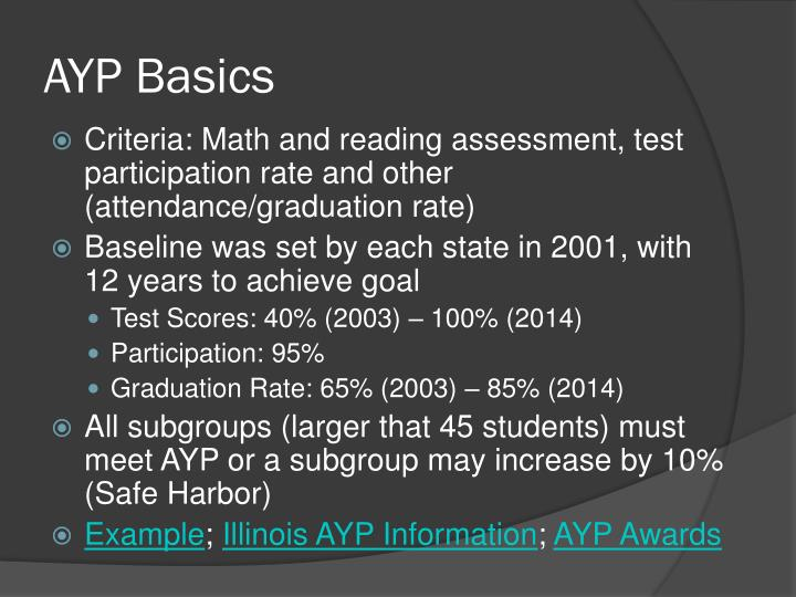 AYP Basics