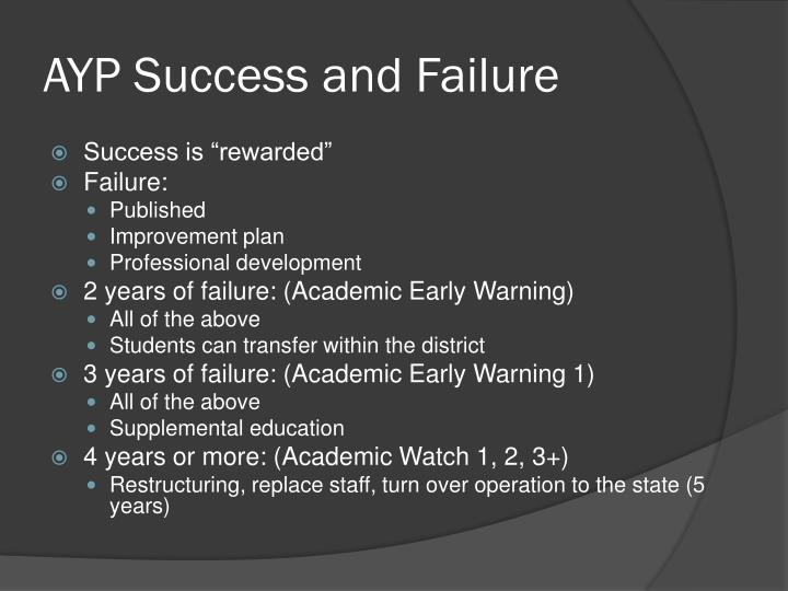 AYP Success and Failure