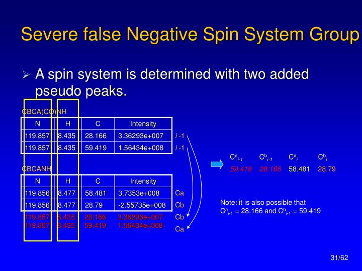 Severe false Negative Spin System Group