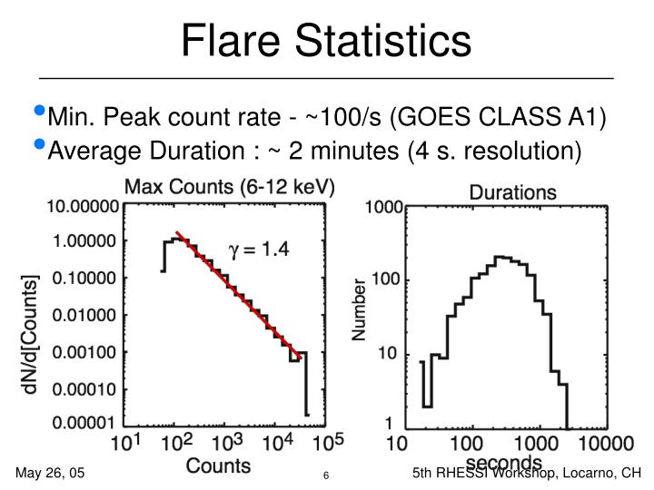 Flare Statistics