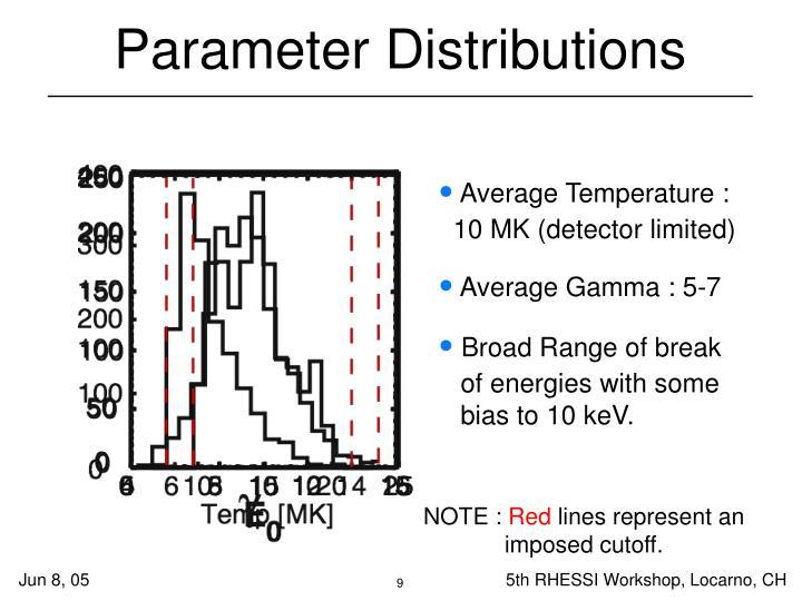 Parameter Distributions
