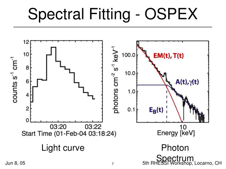 Spectral Fitting - OSPEX