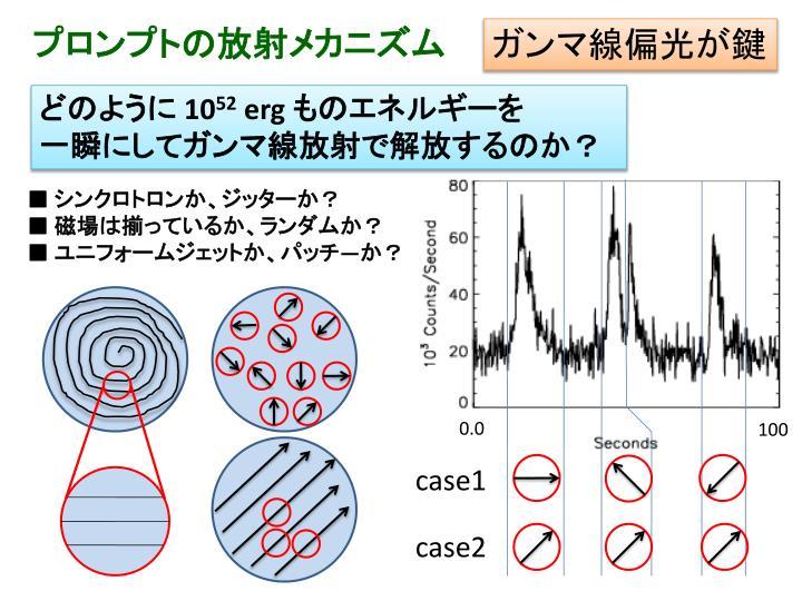 プロンプトの放射メカニズム
