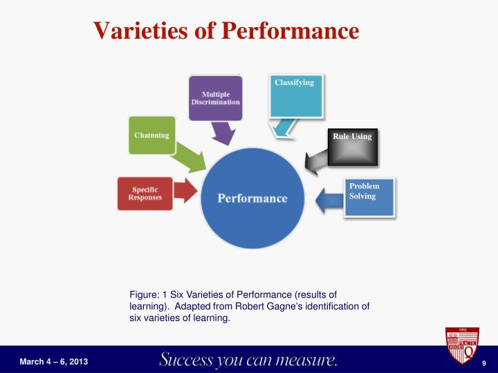 Varieties of Performance
