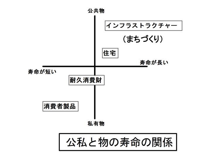 (まちづくり)