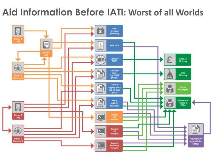 Aid Information Before IATI