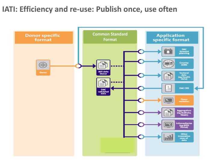 IATI: Efficiency and re-use: Publish once, use often