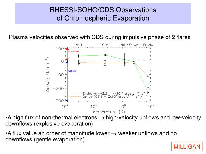 RHESSI-SOHO/CDS Observations