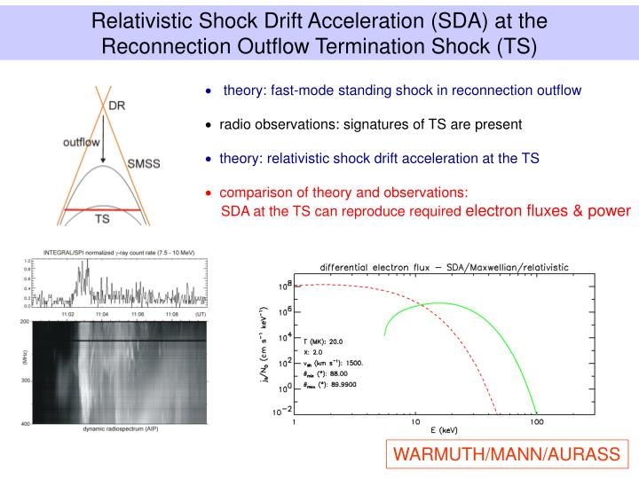Relativistic Shock Drift Acceleration (SDA) at the