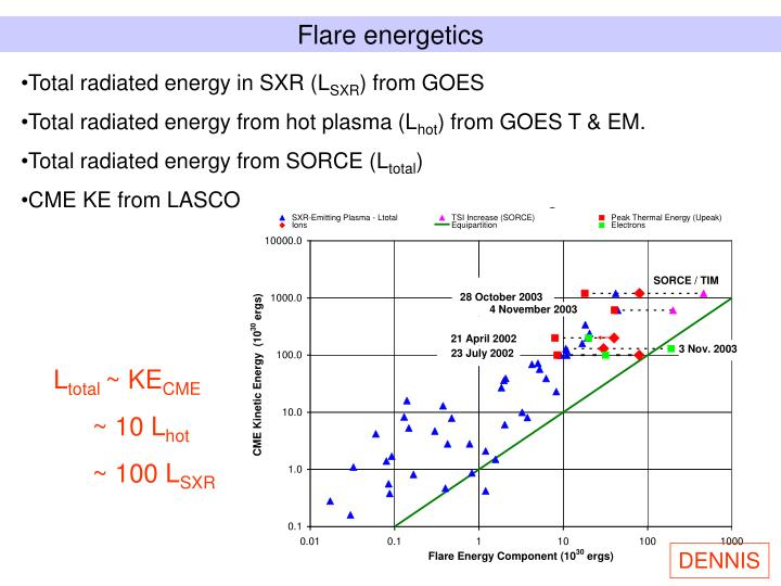 Flare energetics