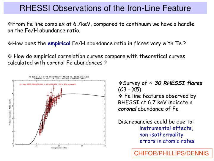 RHESSI Observations of the Iron-Line Feature