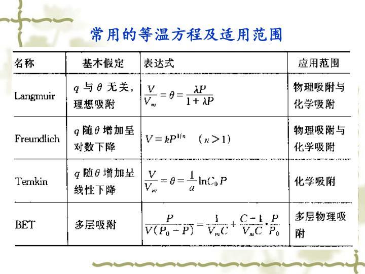 常用的等温方程及适用范围