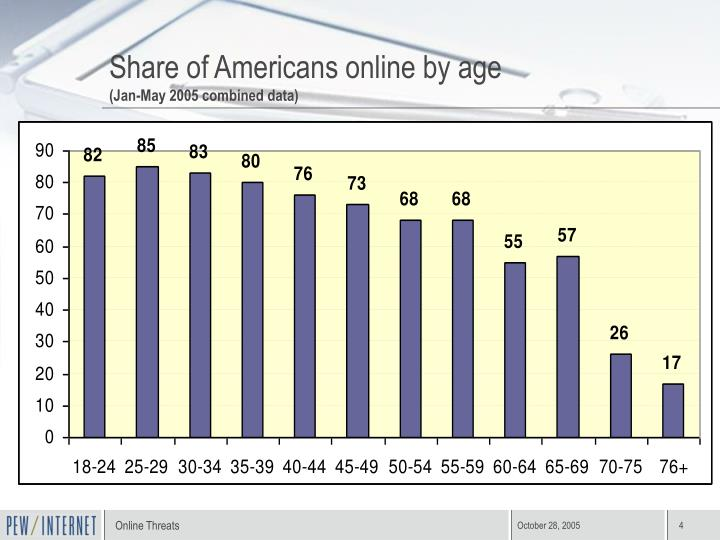 Share of Americans online by age