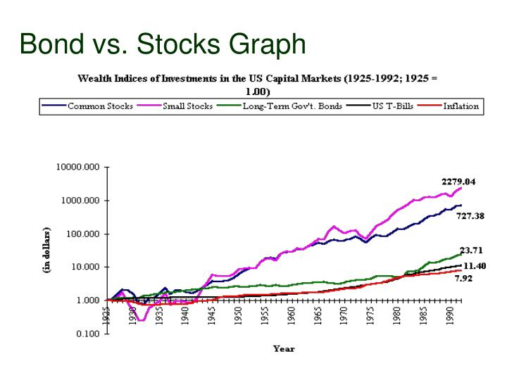Bond vs. Stocks Graph
