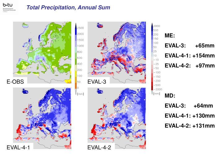 Total Precipitation, Annual Sum