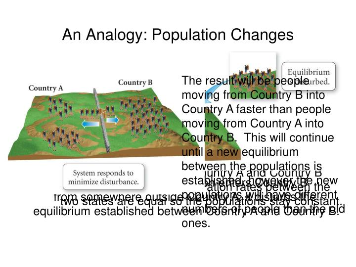 The result will be people moving from Country B into Country A faster than people moving from Country A into Country B.  This will continue until a new equilibrium between the populations is established, however the new populations will have different numbers of people than the old ones.