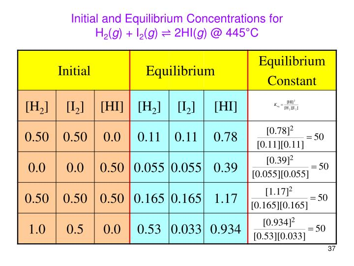 Initial and Equilibrium Concentrations for