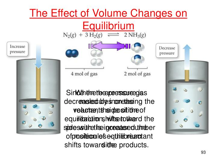 When the pressure is decreased by increasing the volume, the position of equilibrium shifts toward the side with the greater number of molecules – the reactant side.