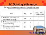 iv solving efficiency3