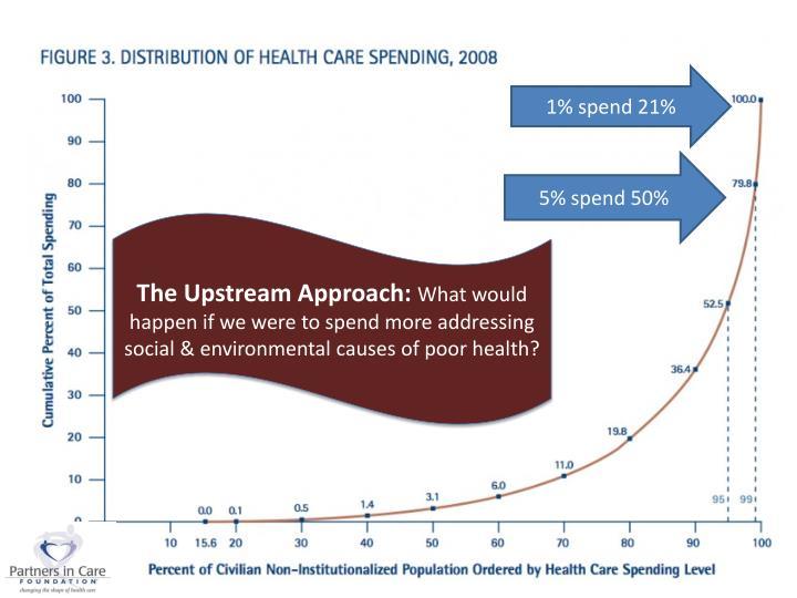 1% spend 21%