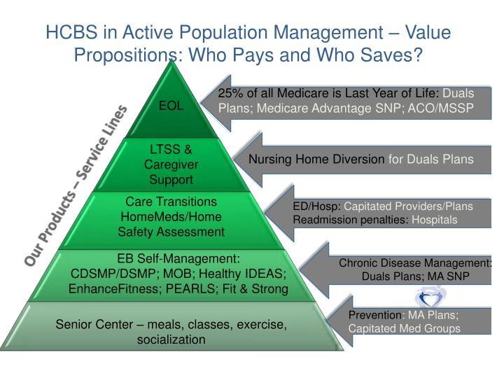 HCBS in Active Population Management – Value