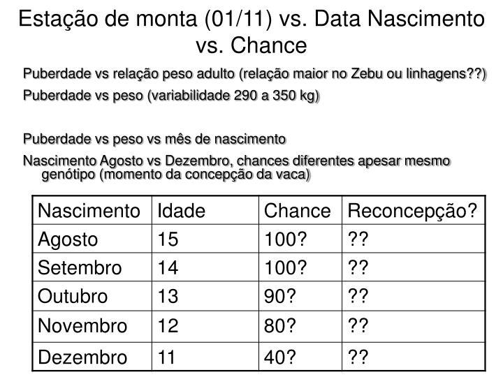 Estação de monta (01/11) vs. Data Nascimento vs. Chance