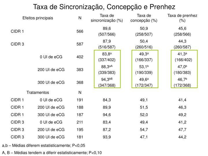 Taxa de Sincronização, Concepção e Prenhez