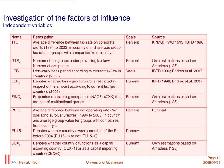Investigation of the factors of influence