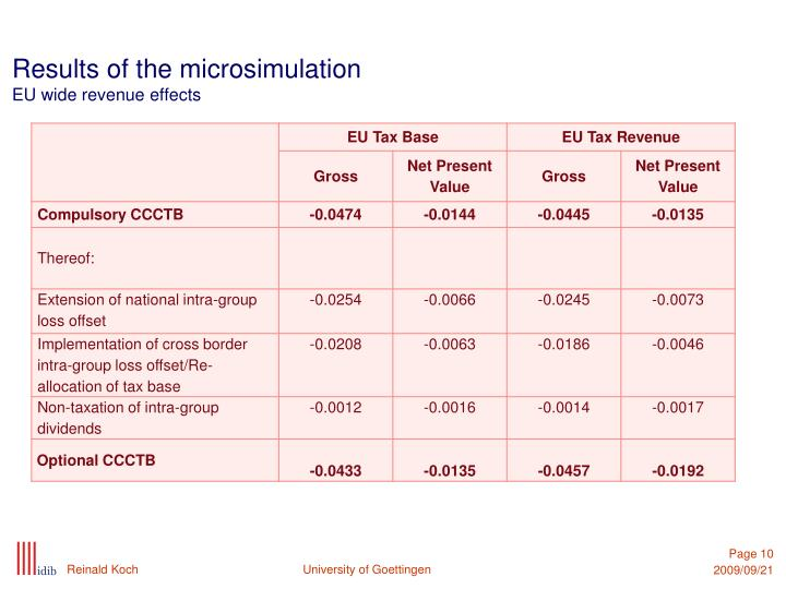 Results of the microsimulation
