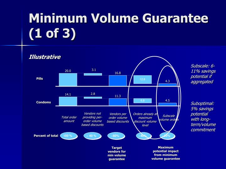 Minimum Volume Guarantee (1 of 3)