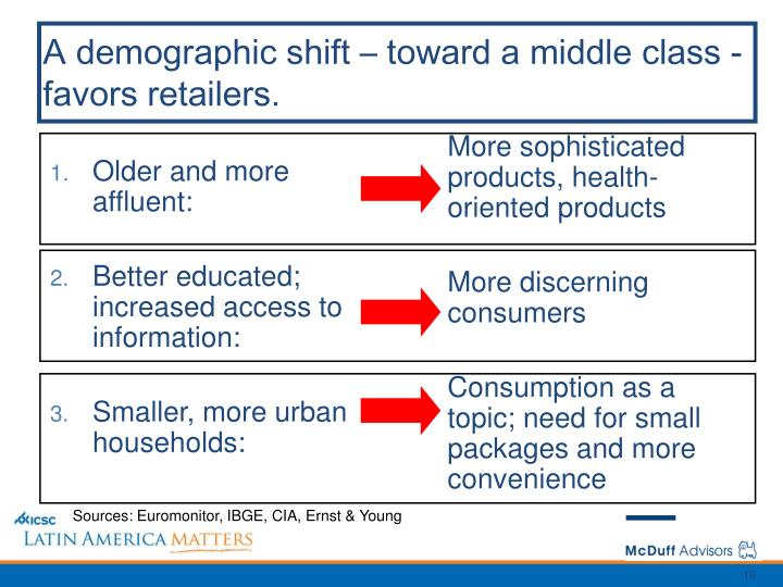 Older and more affluent: