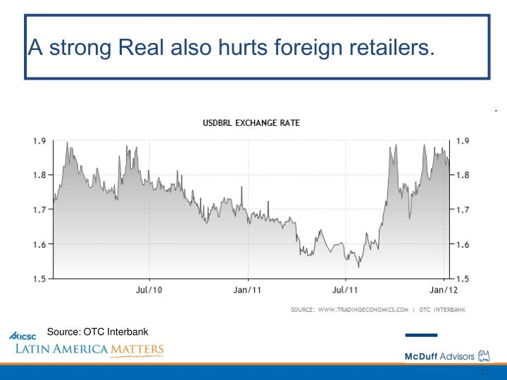 A strong Real also hurts foreign retailers.